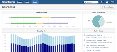 Custom Dashboards for Confluence